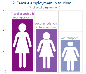 Female employment in tourism (% of total employment)