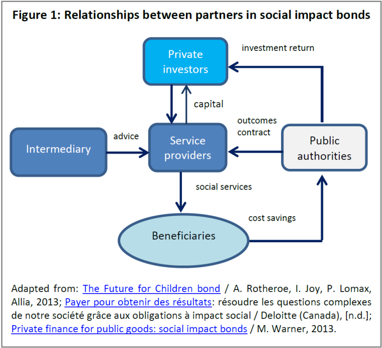 Relationships between partners in social impact bonds