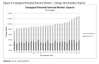 Untapped Potential Internal Market – Change Merchandise Exports