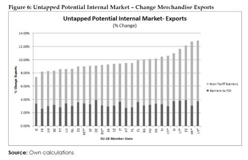 Untapped Potential Internal Market – Change Merchandise Exports