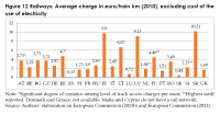 Railways: Average charge in euro/train km (2010), excluding cost of the use of electricity