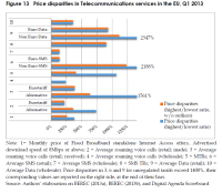 Price disparities in Telecommunications services in the EU, Q1 2013