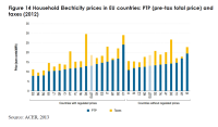 Household Electricity prices in EU countries: PTP (pre-tax total price) and taxes (2012)