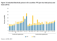 Industrial Electricity prices in EU countries: PTP (pre-tax total price) and taxes (2012)