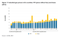Industrial gas prices in EU countries: PTP (price without tax) and taxes (2012)