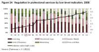 Regulation in professional services by low-level indicators, 2008