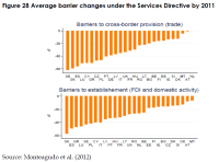 Average barrier changes under the Services Directive by 2011