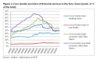 Cross-border provision of financial services in the Euro-Area (assets, in % of the total)