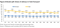 Modal split: Share of railways in Total Transport