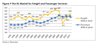 The EU Market for Freight and Passenger Services