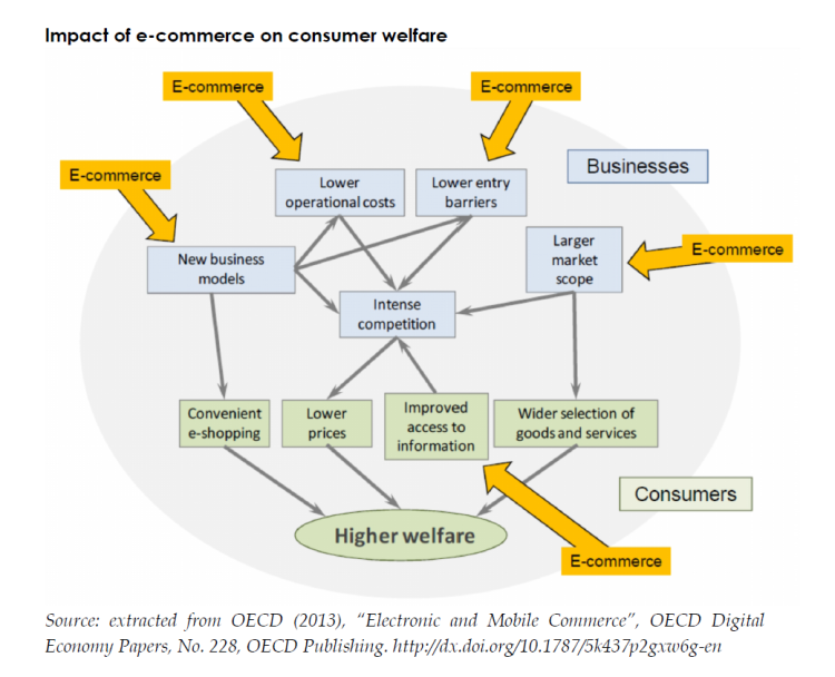 research paper on e-commerce