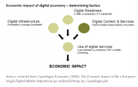 Economic impact of digital economy – determining factors