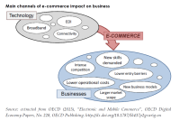 Main channels of e-commerce impact on business