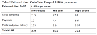 Estimated direct Cost of Non Europe (€ billion per annum)