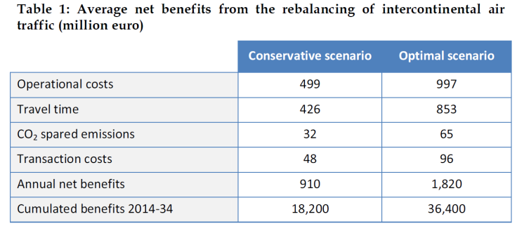 Average net benefits from the rebalancing of intercontinental air traffic (million euro)
