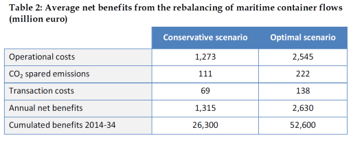 verage net benefits from the rebalancing of maritime container flows (million euro)