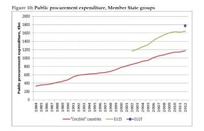 Public procurement expenditure, Member State groups