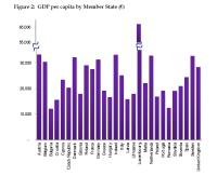 GDP per capita by Member State (€)