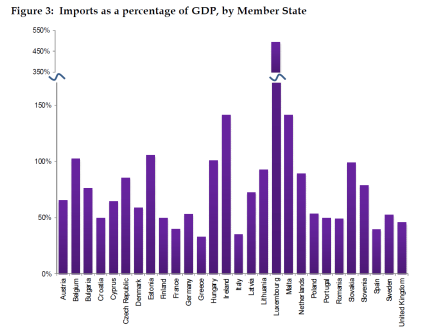 Imports as a percentage of GDP, by Member State