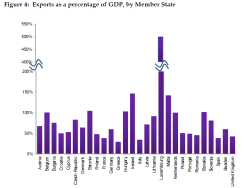 Exports as a percentage of GDP, by Member State