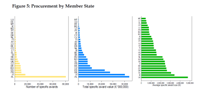 Procurement by Member State
