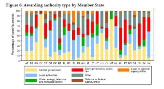 Awarding authority type by Member States