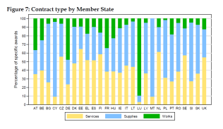 Contract type by Member State