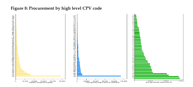 Procurement by high level CPV code