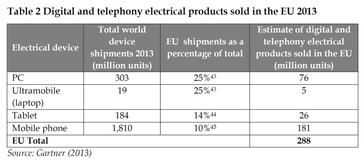 Digital and telephony electrical products sold in the EU 2013