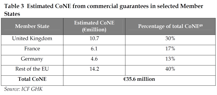 Estimated CoNE from commercial guarantees in selected Member States