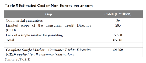 Estimated Cost of Non-Europe per annum
