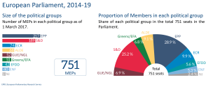 EP Size and proportion of political groups