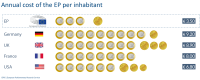 Annual cost of the EP per inhabitant