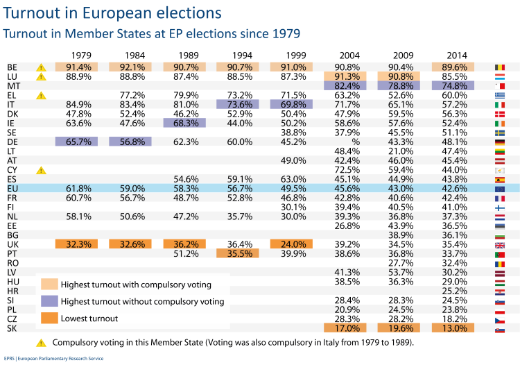 Turnout in Member States at EP elections since 1979
