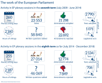 Activity in EP plenary sessions