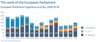 European Parliament legislative activity, 2004-2018 - Legislative activities