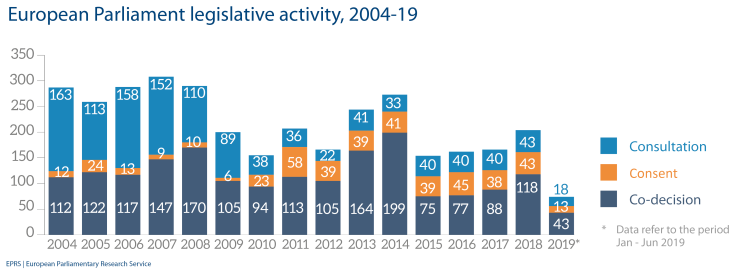 European Parliament legislative activity, 2004-19
