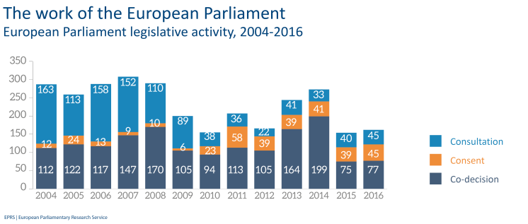 Legislative activities