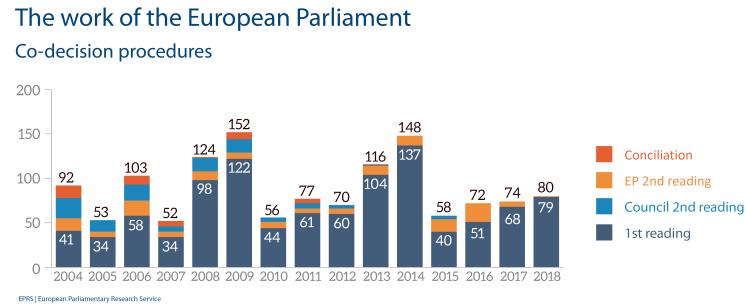 European Parliament legislative activity, 2004-2018 - Codecision