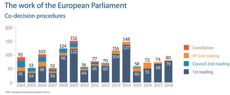 European Parliament legislative activity, 2004-2018 - Codecision