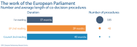 Number and average length of co-decision procedures