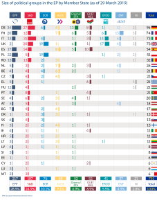 Size of Size of political groups in the EP by Member State (as of 29 March 2019)political groups by MS