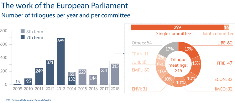 Number of trilogues per year and per committee