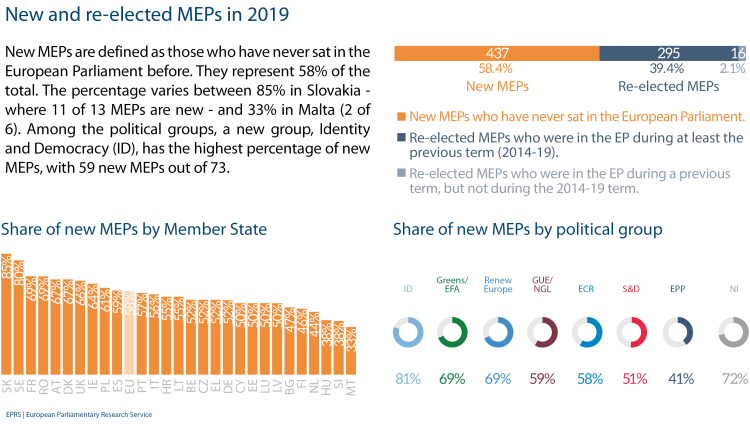 New and re-elected MEPs in 2019