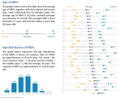 Age of MEP's by MS