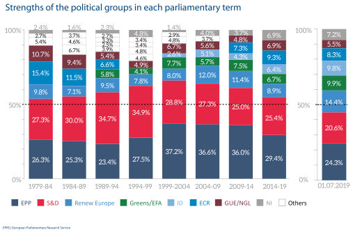 Strengths of the political groups in each parliamentary term
