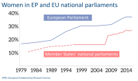 Women in EP and EU national parliaments