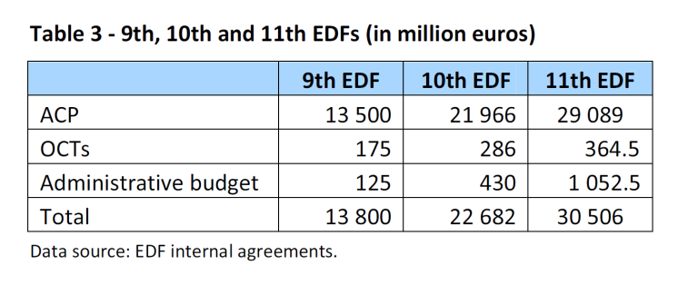 9th, 10th and 11th EDFs (in million euros)