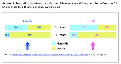 Proportion de décès dus à des homicides ou des suicides, pour les enfants de 0 à 14 ans et de 15 à 19 ans, par sexe, dans l'UE-28