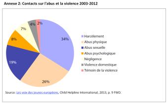 Contacts sur l'abus et la violence 2003-2012